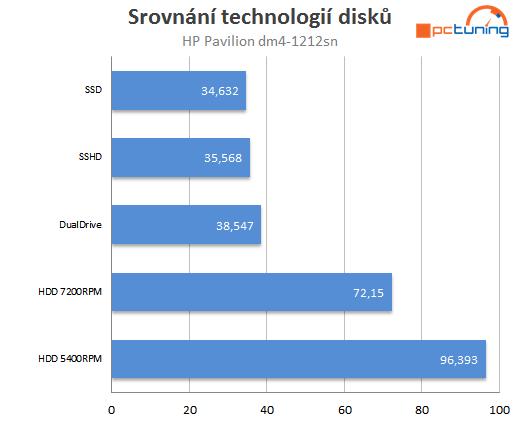 Rychlost spuštění systému Windows 7 a aplikací Firefox, Word 2013 a WMP v sekundách